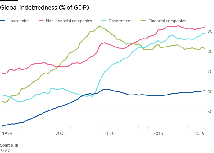 Global indebtedness, by sector as a percentage of GDP